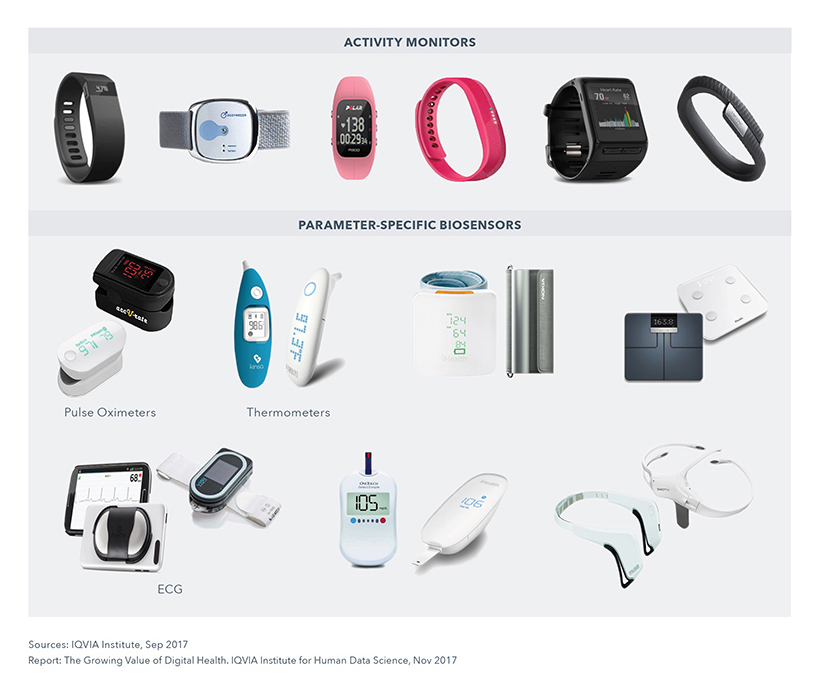 Chart 8: Examples of Connected Biosensors