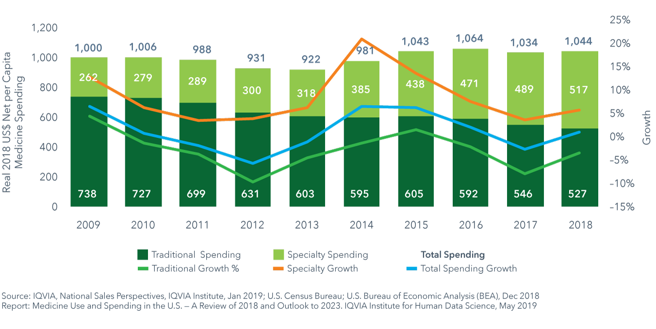 real net per capita spending grew only 44 per person