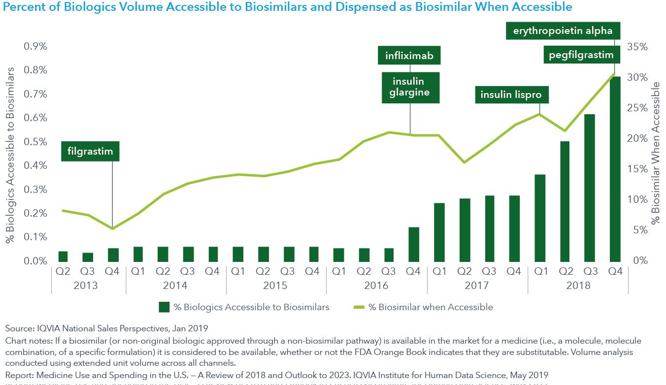 Chart 10 Percent of Biologics Volume Accessible to Biosimilars