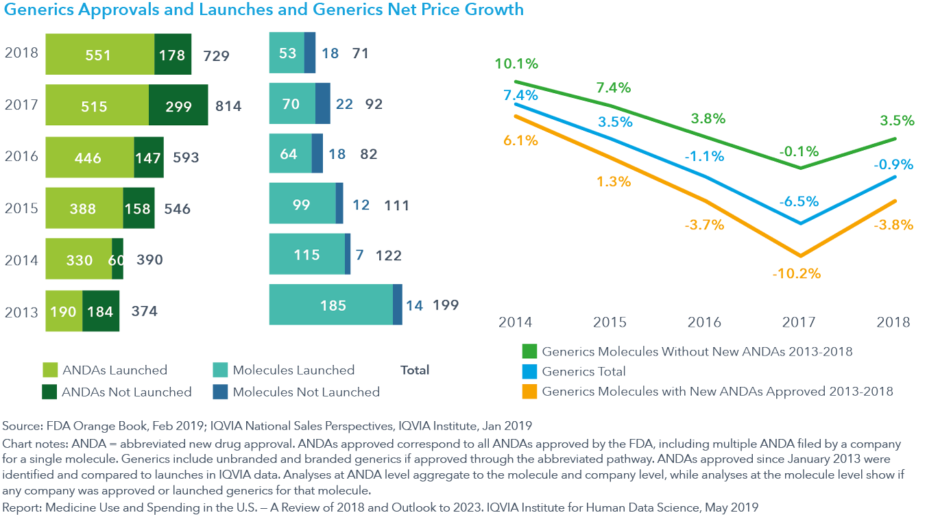 Chart 19 Generics Approvals and Launches and Generics Net Price Growth