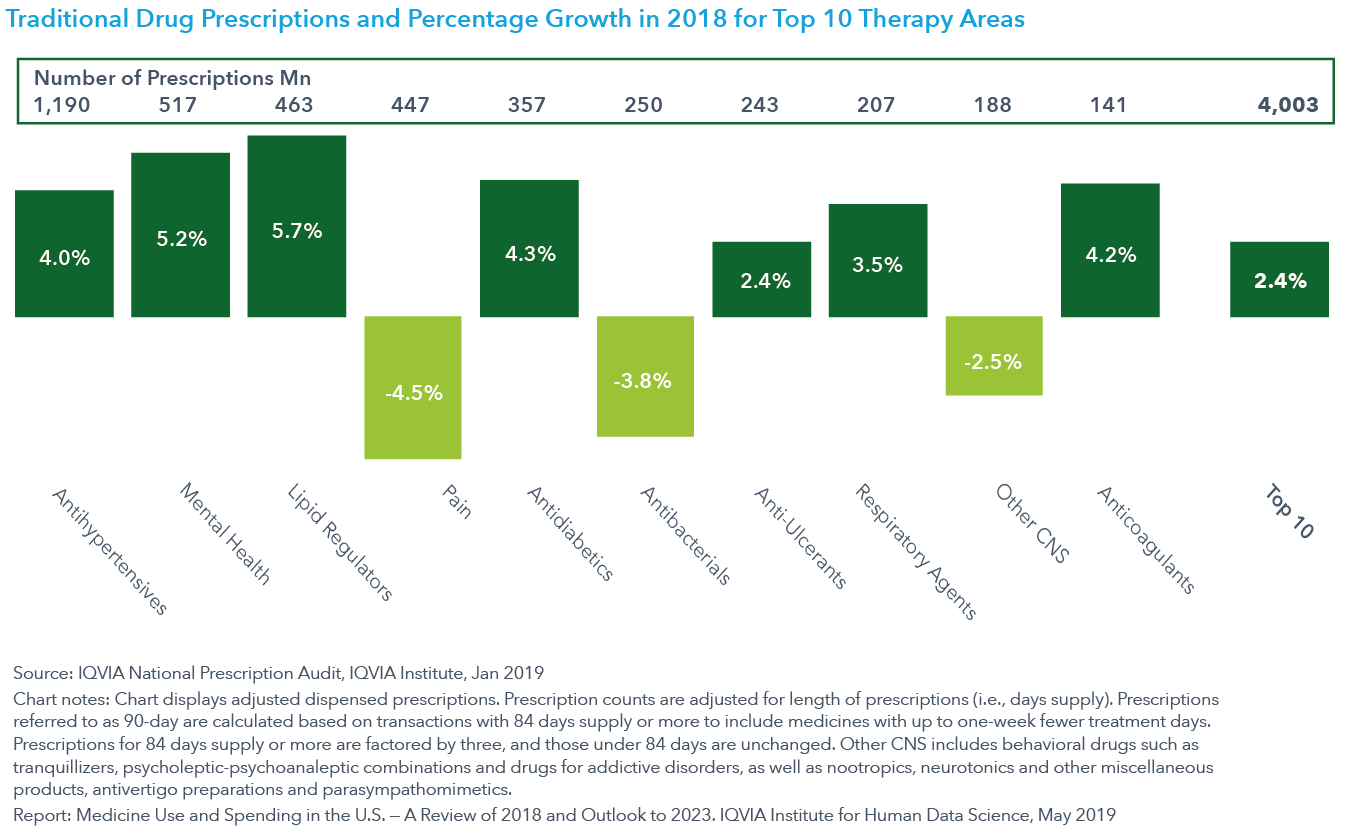 Chart 2 Traditional Drug Prescriptions and Percentage Growth in 2018 for Top 10 Therapy Areas