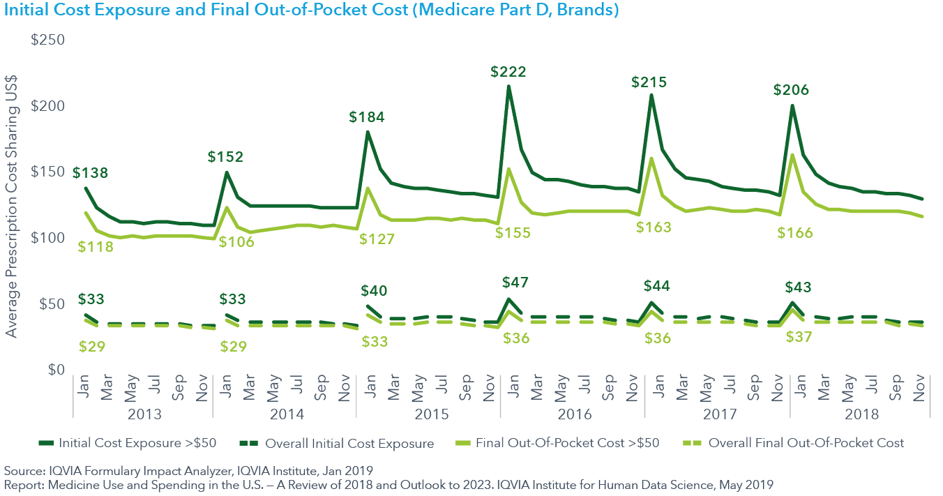 Chart 24 Initial Cost Exposure and Final Out-of-Pocket Cost