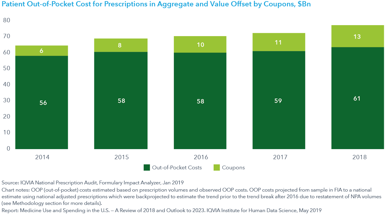 Chart 25 Patient Out-of-Pocket Cost for Prescriptions