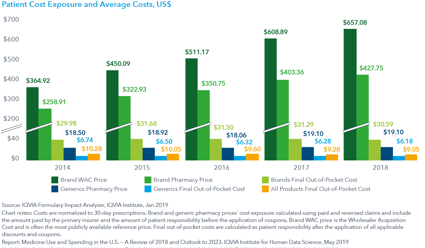 Chart 26 Patient Cost Exposure and Average Costs