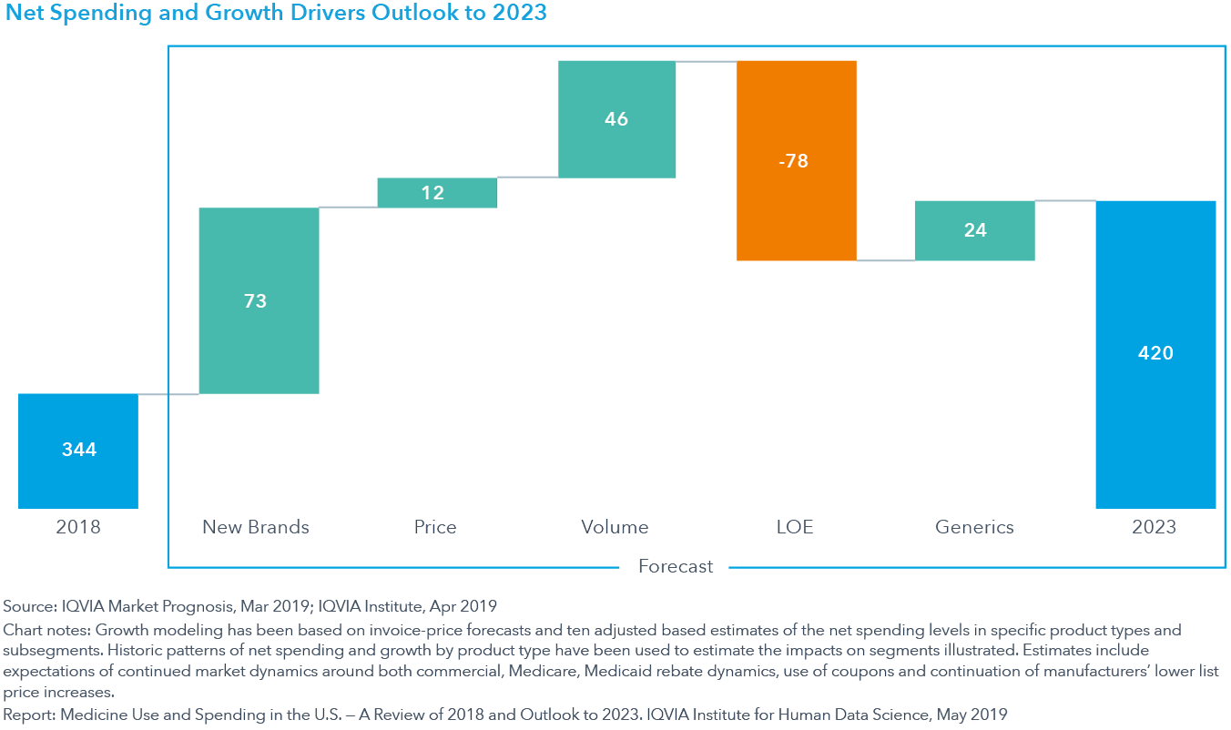 Chart 28 Net Spending and Growth Drivers Outlook