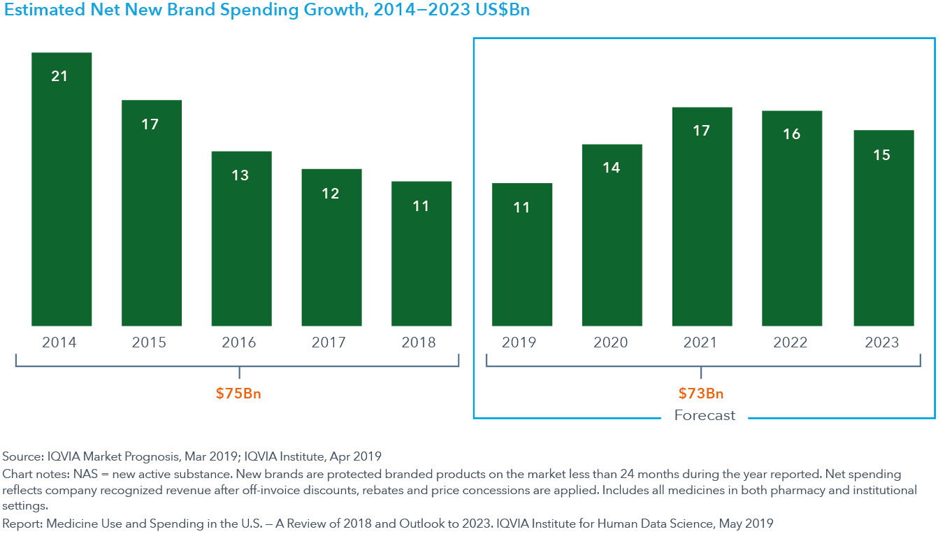 Chart 29 Estimated Net New Brand Spending Growth