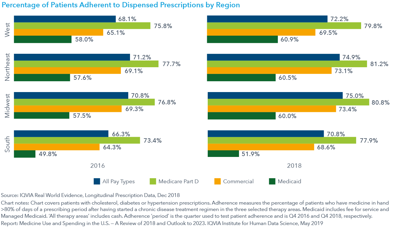 Chart 3 Percentage of Patients Adherent to Dispensed Prescriptions by Region