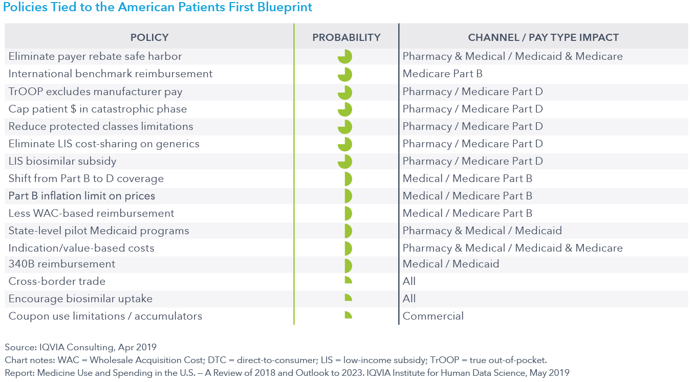 Chart 33 Policies Tied to the American Patients First Blueprint