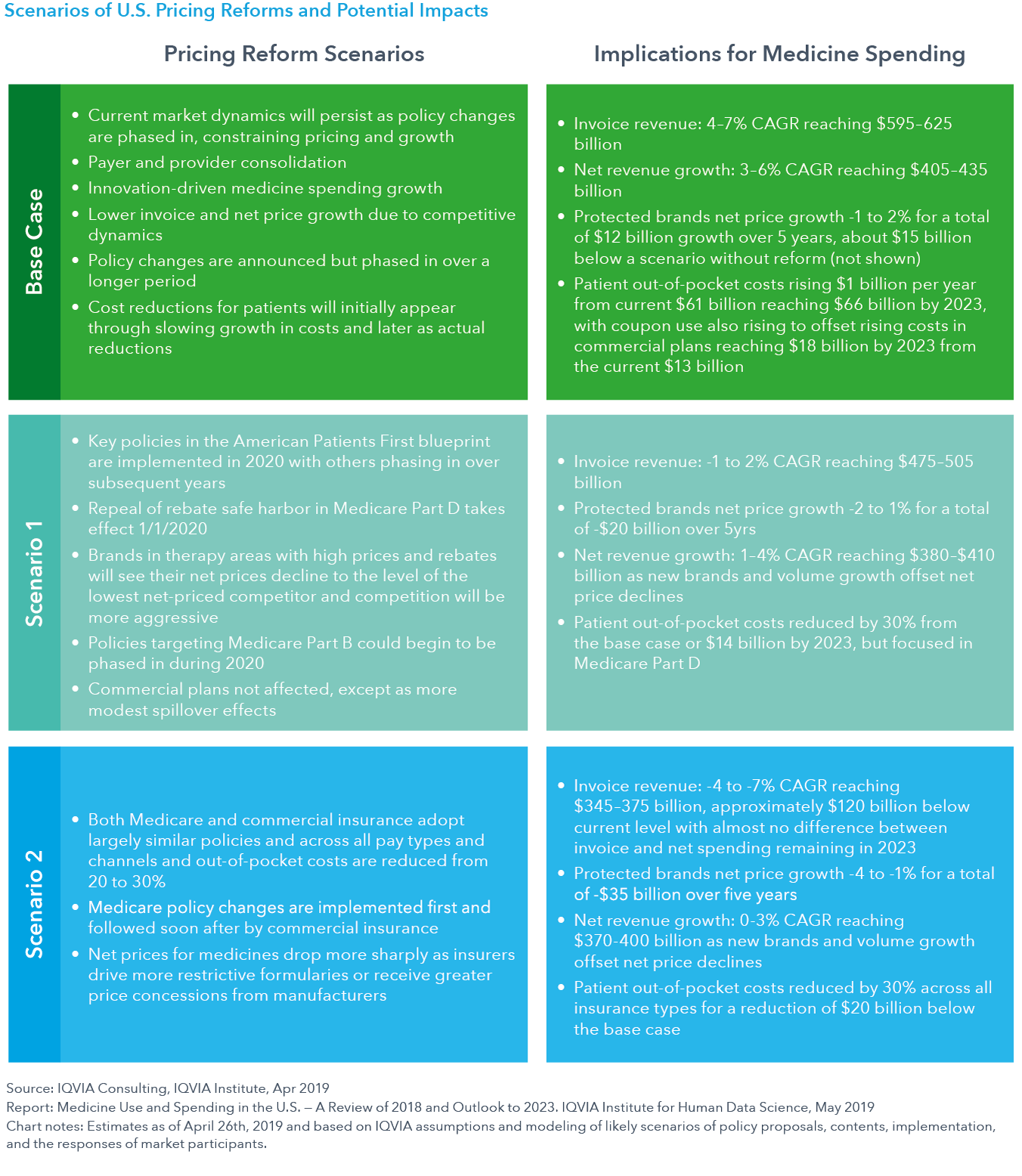 Chart 34 Scenarios of US Pricing Reforms and Potential Impacts