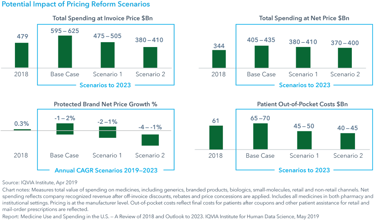 Chart 35 Potential Impact of Pricing Reform Scenarios