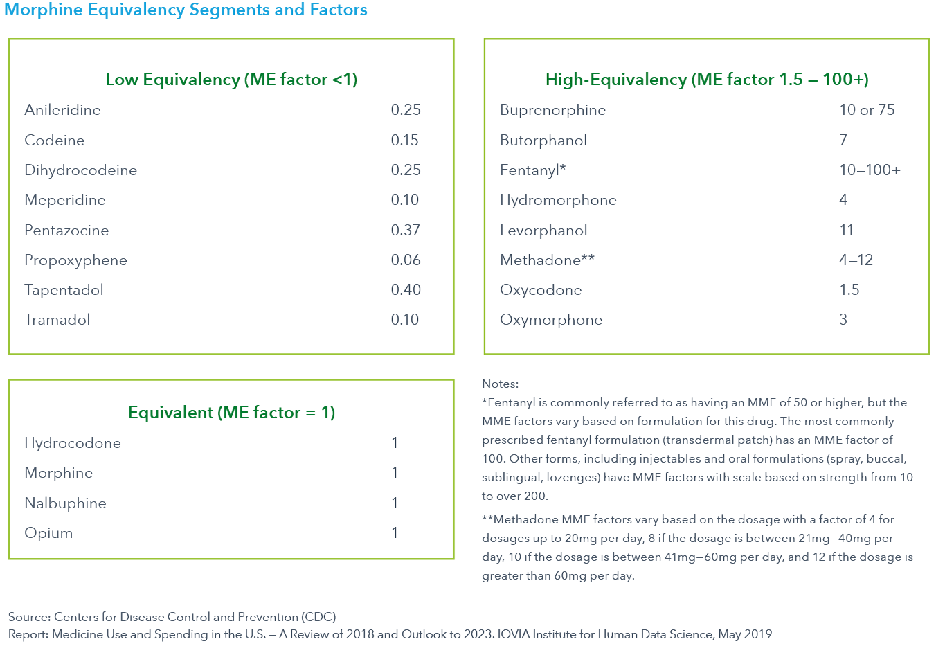Chart 37 Morphine Equivalency Segments and Factors