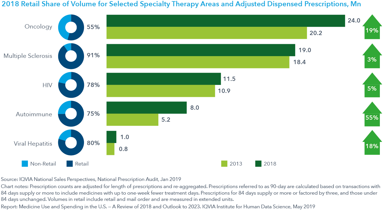 Chart 5 2018 Retail Share of Volume for Selected Specialty Therapy Areas and Adjusted Dispensed