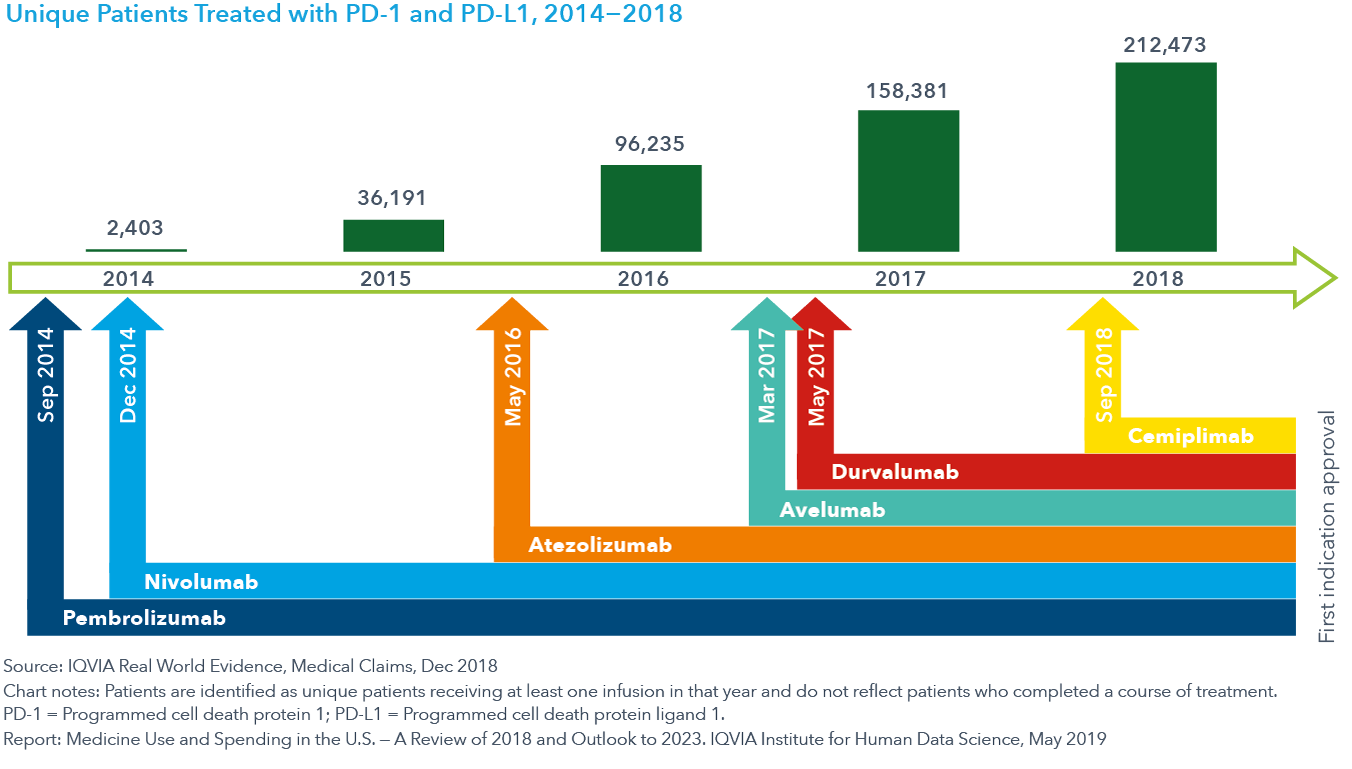 Chart 7 Unique Patients Treated with PD1 and PDL1 2014-2018