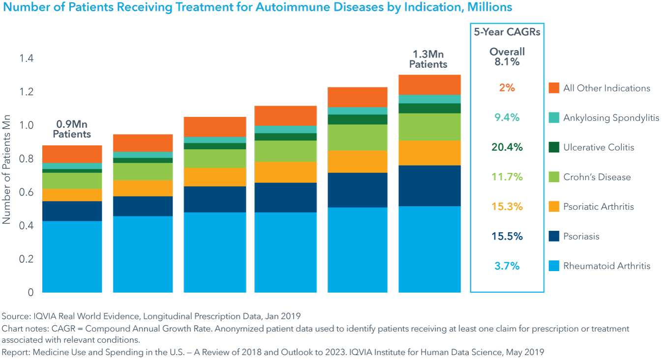 Chart 8 Number of Patients Receiving Treatment for Autoimmune Diseases per Year