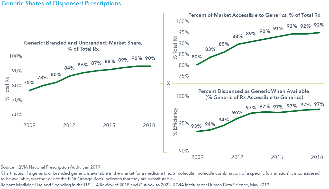 Chart 9 Generic Shares of Dispensed Prescriptions