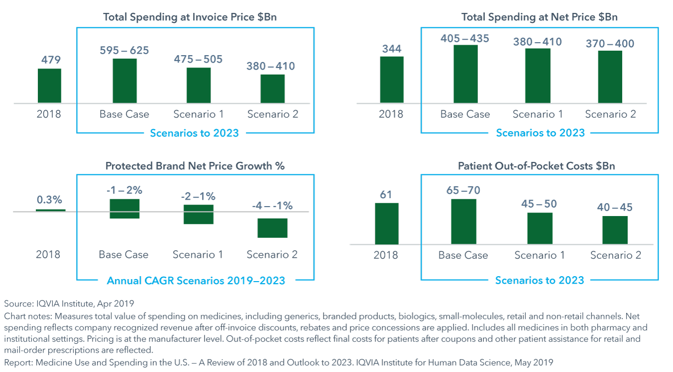 The potential impact in 2023 of pricing reform