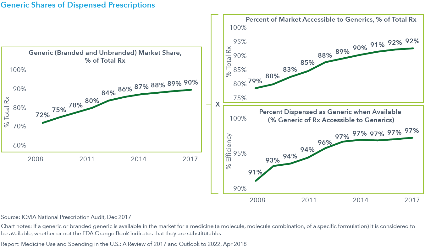 Chart 10: Generic Shares of Dispensed Prescriptions