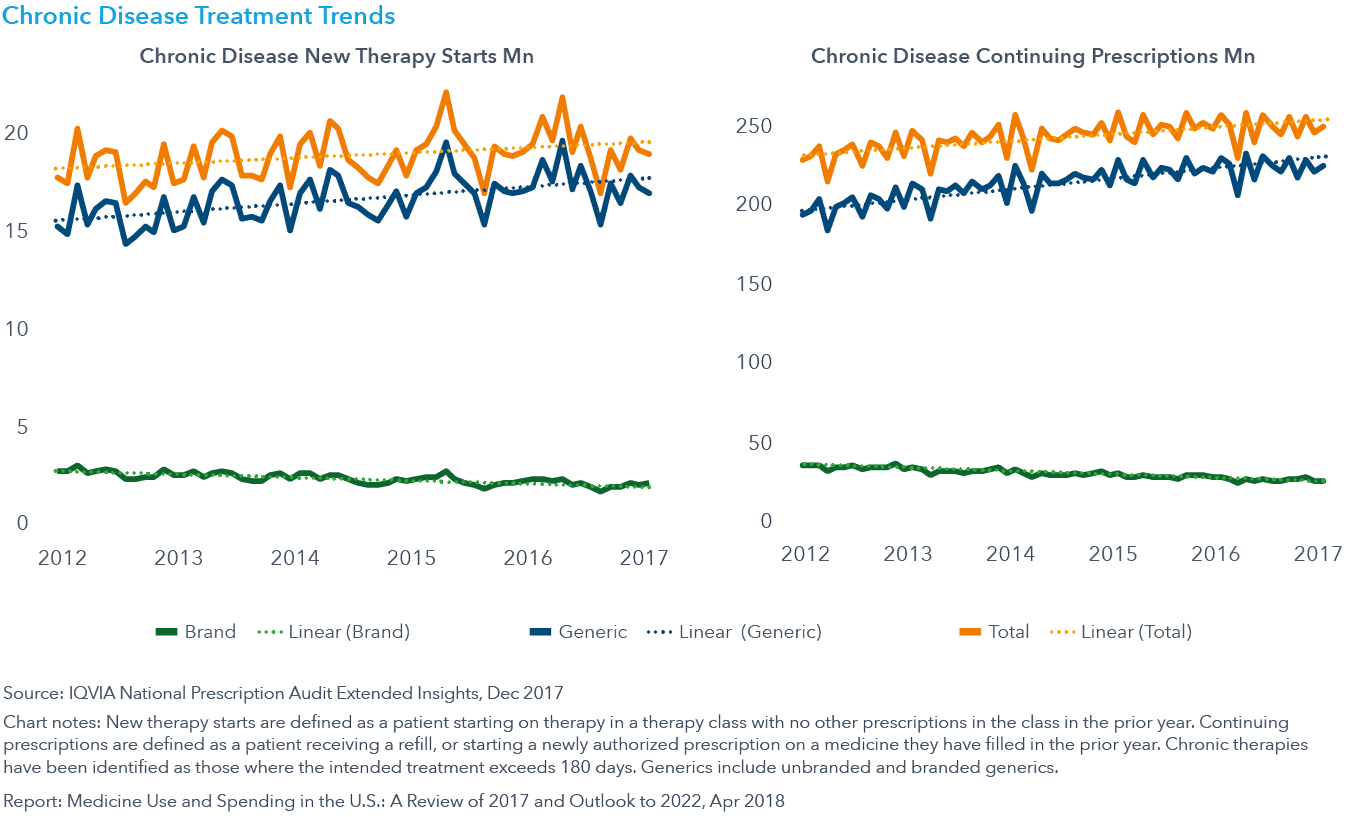 Chart 11: Chronic Disease Treatment Trends