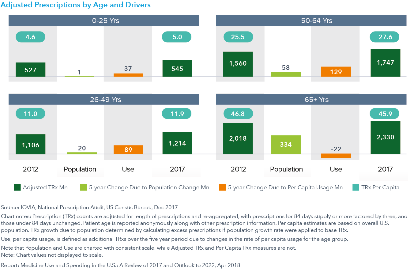 Chart 12: Adjusted Prescriptions by Age and Drivers