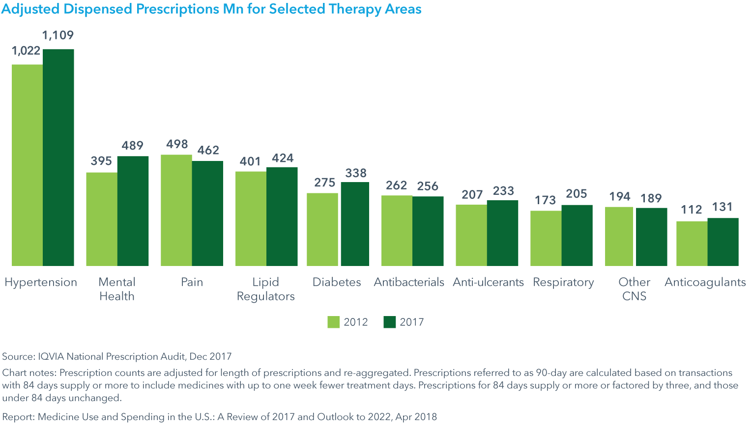 Chart 13: Adjusted Dispensed Prescriptions Mn for Selected Therapy Areas