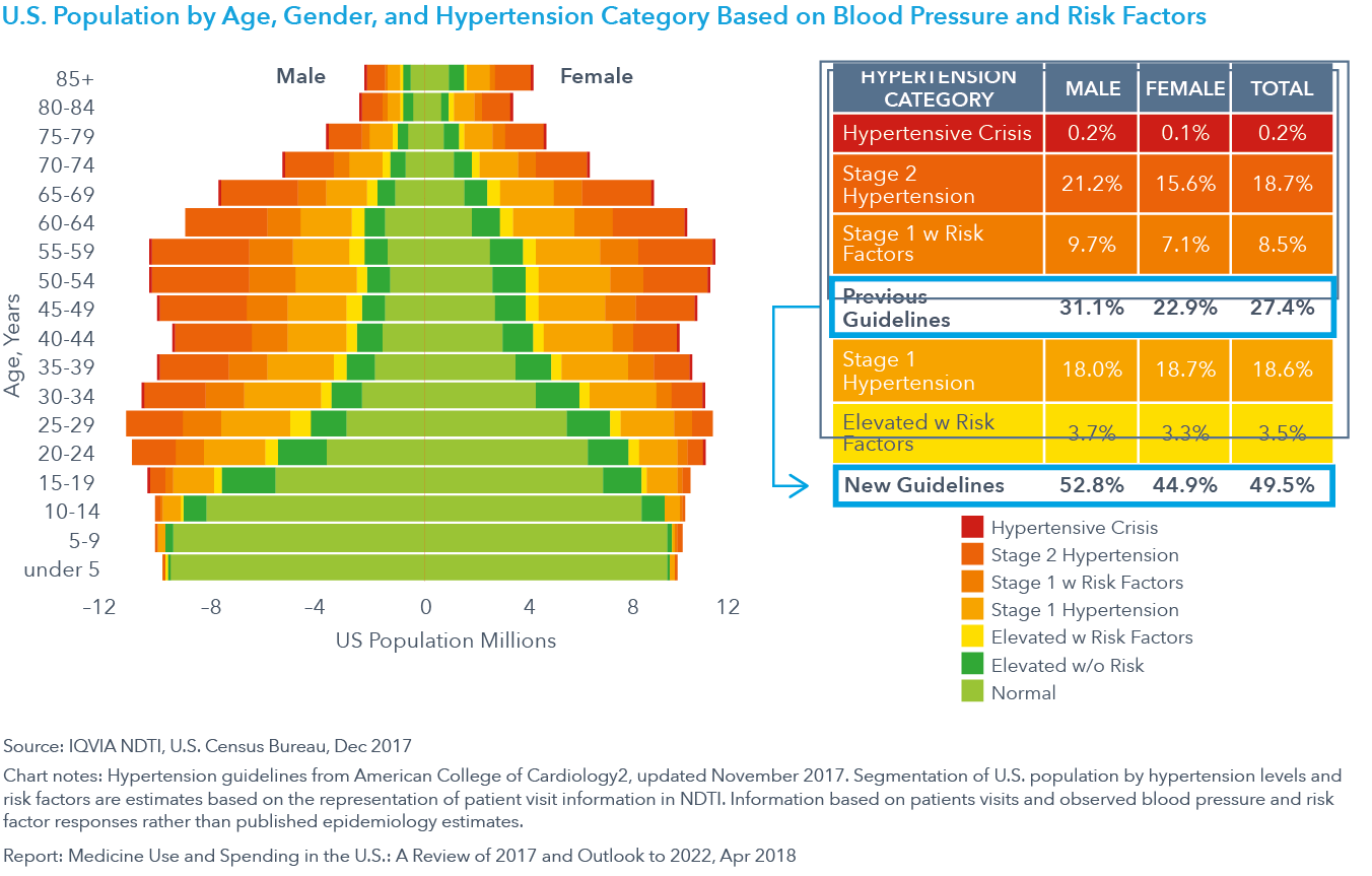 Chart 14: U.S. Population by Age, Gender, and Hypertension Category Based on Blood Pressure and Risk Factors