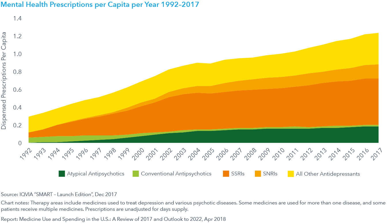 Chart 15: Mental Health Prescriptions per Capita per Year 1992–2017