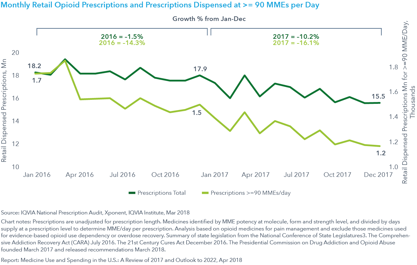Chart 17: Monthly Retail Opioid Prescriptions and Prescriptions Dispensed at >= 90 MMEs per Day
