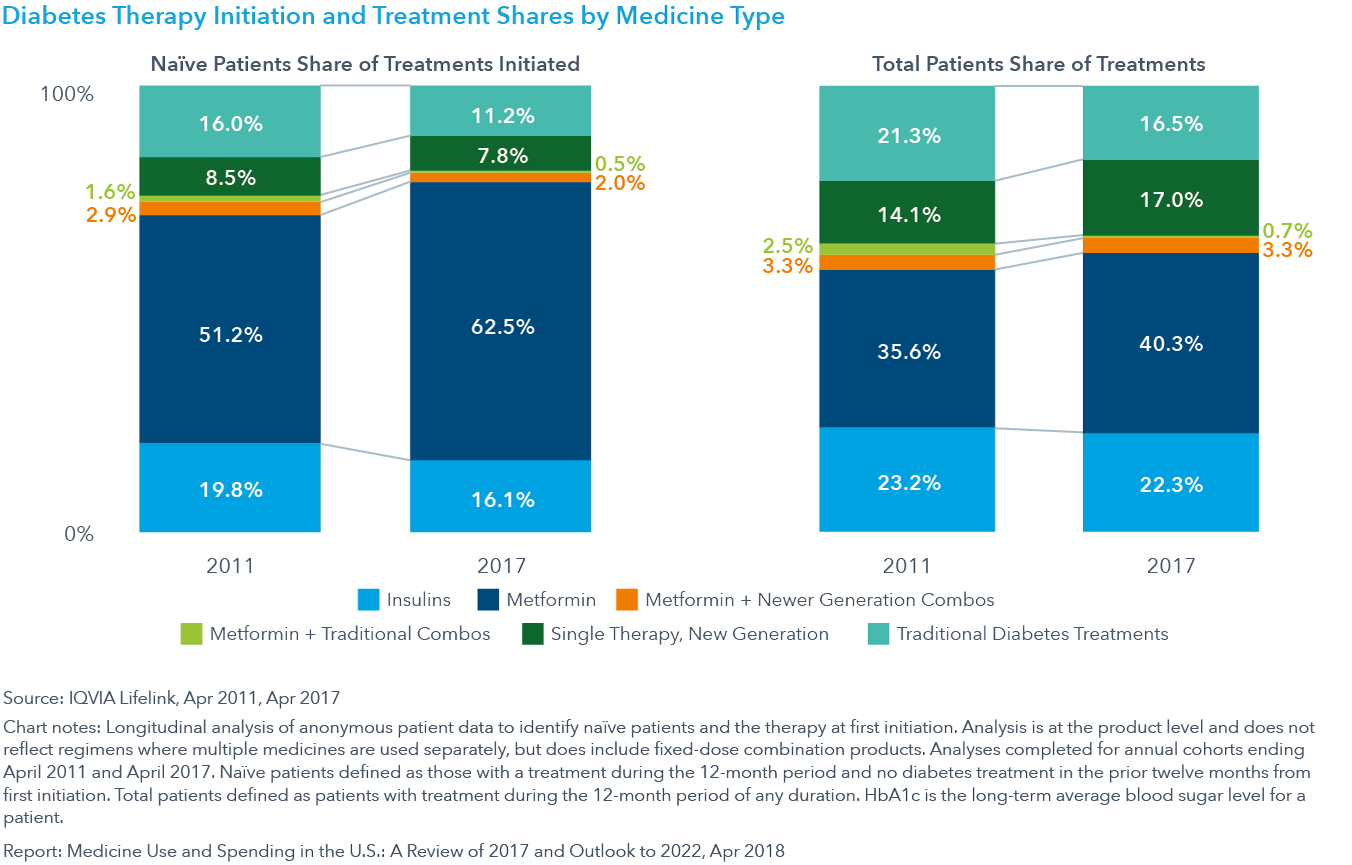 Chart 19: Diabetes Therapy Initiation and Treatment Shares by Medicine Type