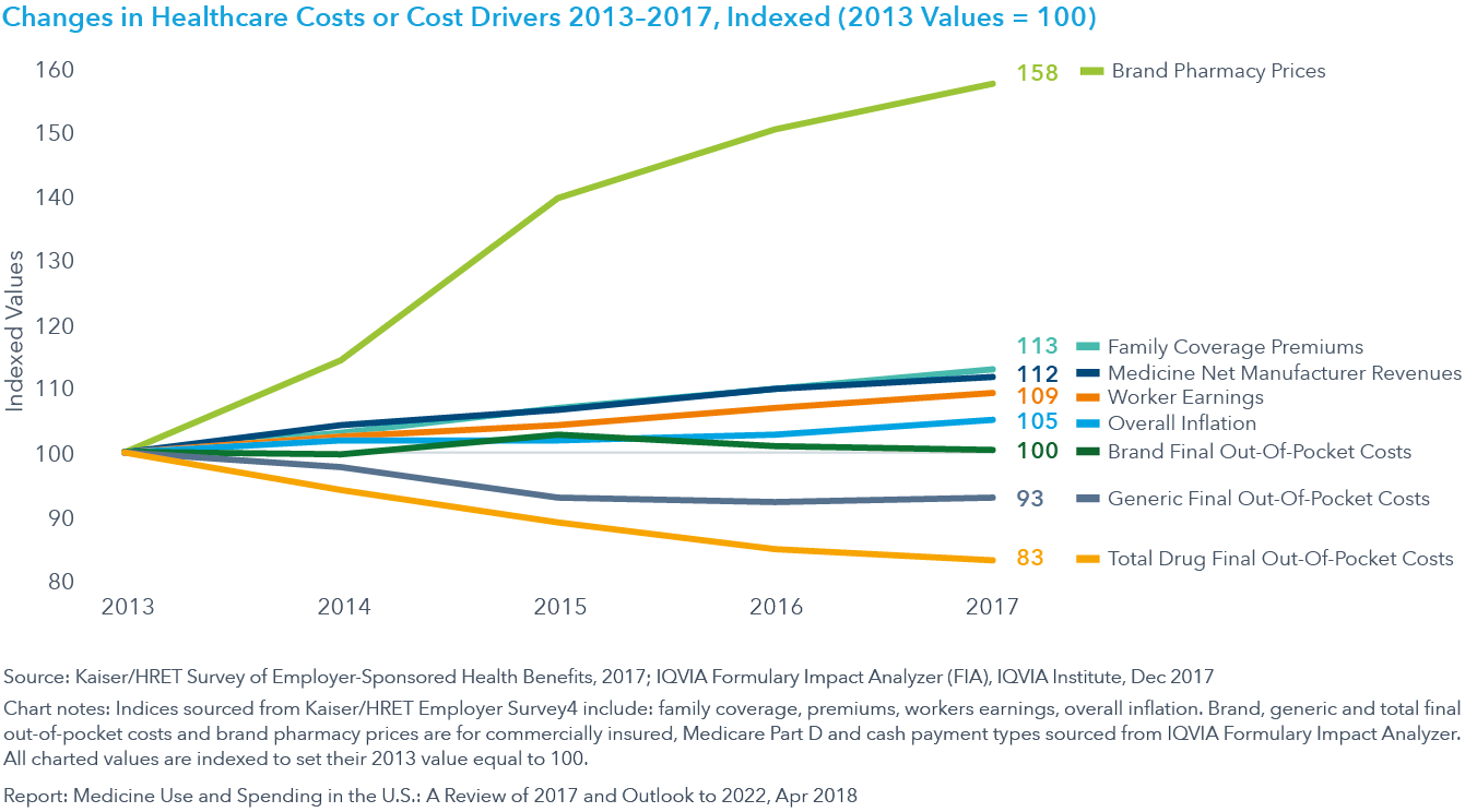 Chart 20: Changes in Healthcare Costs or Cost Drivers 2013–2017, Indexed (2013 Values = 100)