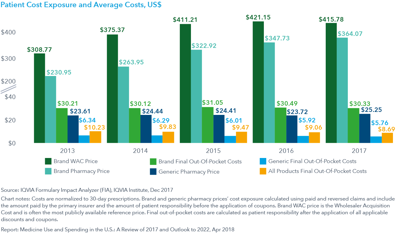 Chart 21: Patient Cost Exposure and Average Costs, US$