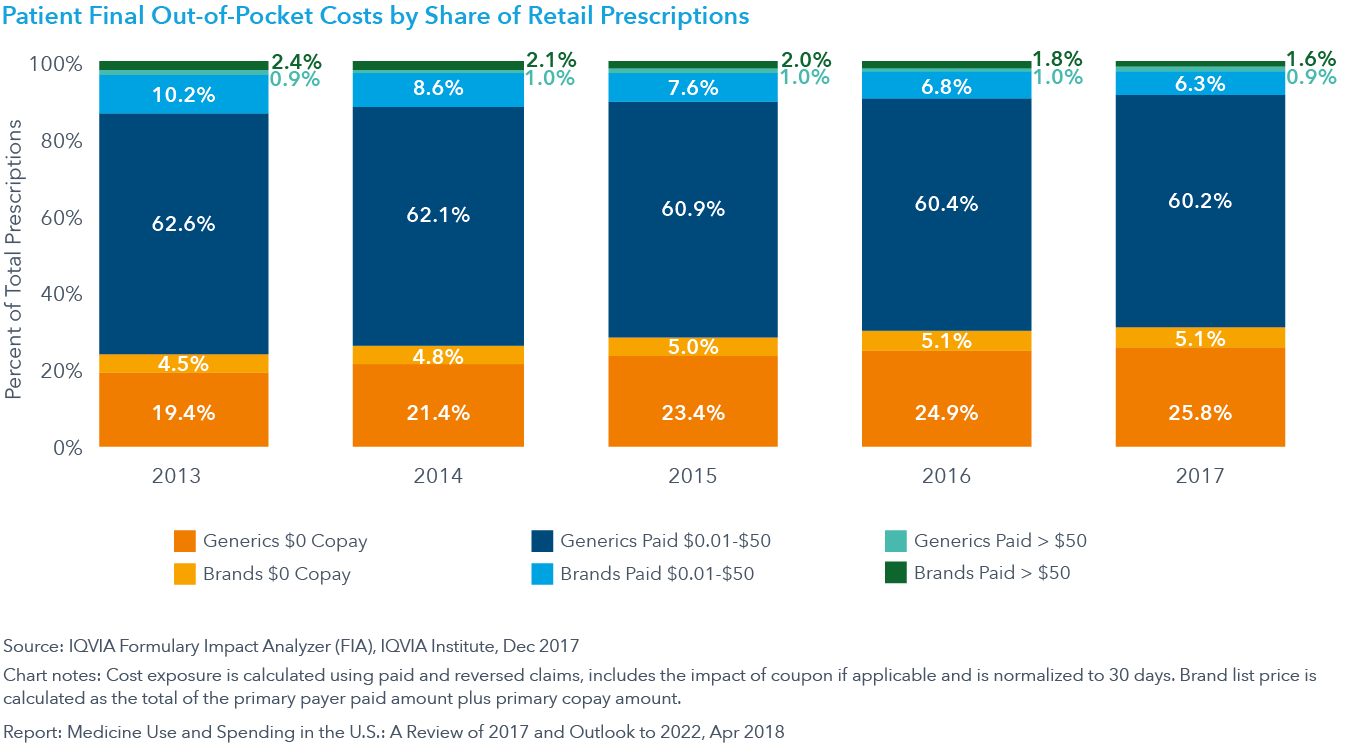 Chart 22: Patient Final Out-of-Pocket Costs by Share of Retail Prescriptions