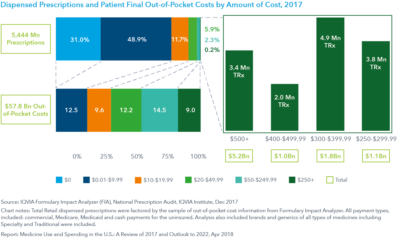 Chart 23: Dispensed Prescriptions and Patient Final Out-of-Pocket Costs by Amount of Cost, 2017