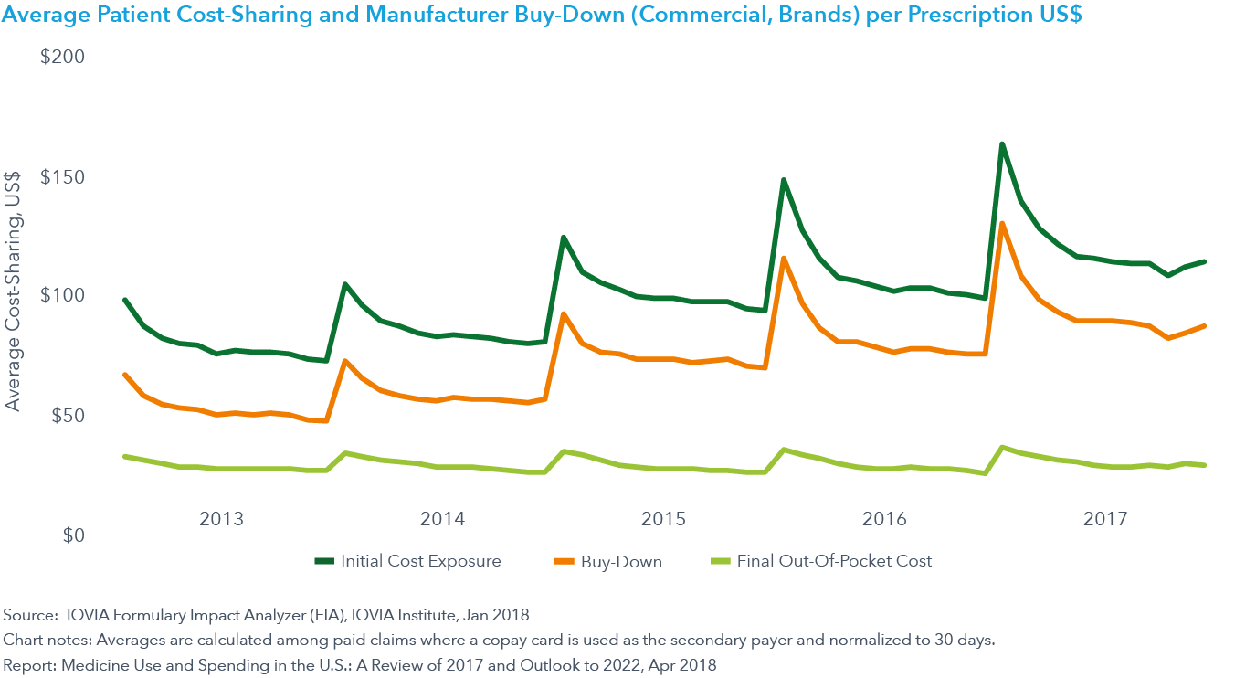Chart 24: Average Patient Cost-Sharing and Manufacturer Buy-Down (Commercial, Brands) per Prescription US$