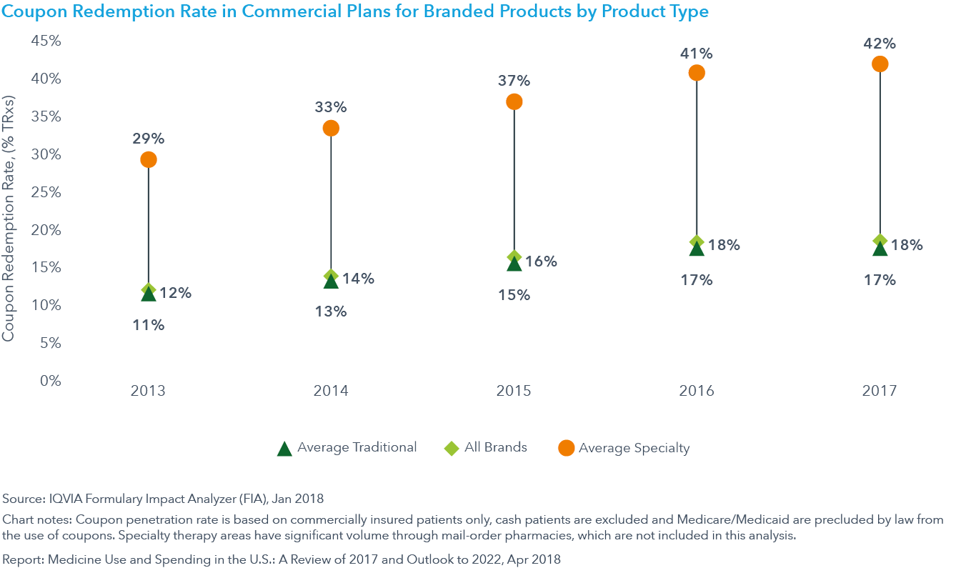 Chart 25: Coupon Redemption Rate in Commercial Plans for Branded Products by Product Type