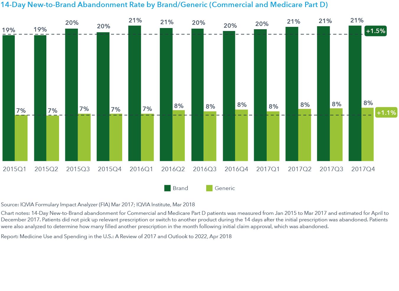 Chart 26: 14-Day New-to-Brand Abandonment Rate by Brand/Generic (Commercial and Medicare Part D)