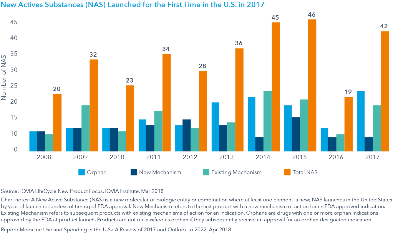 Chart 27: New Active Substances (NAS) Launched in the United States 2008–2017