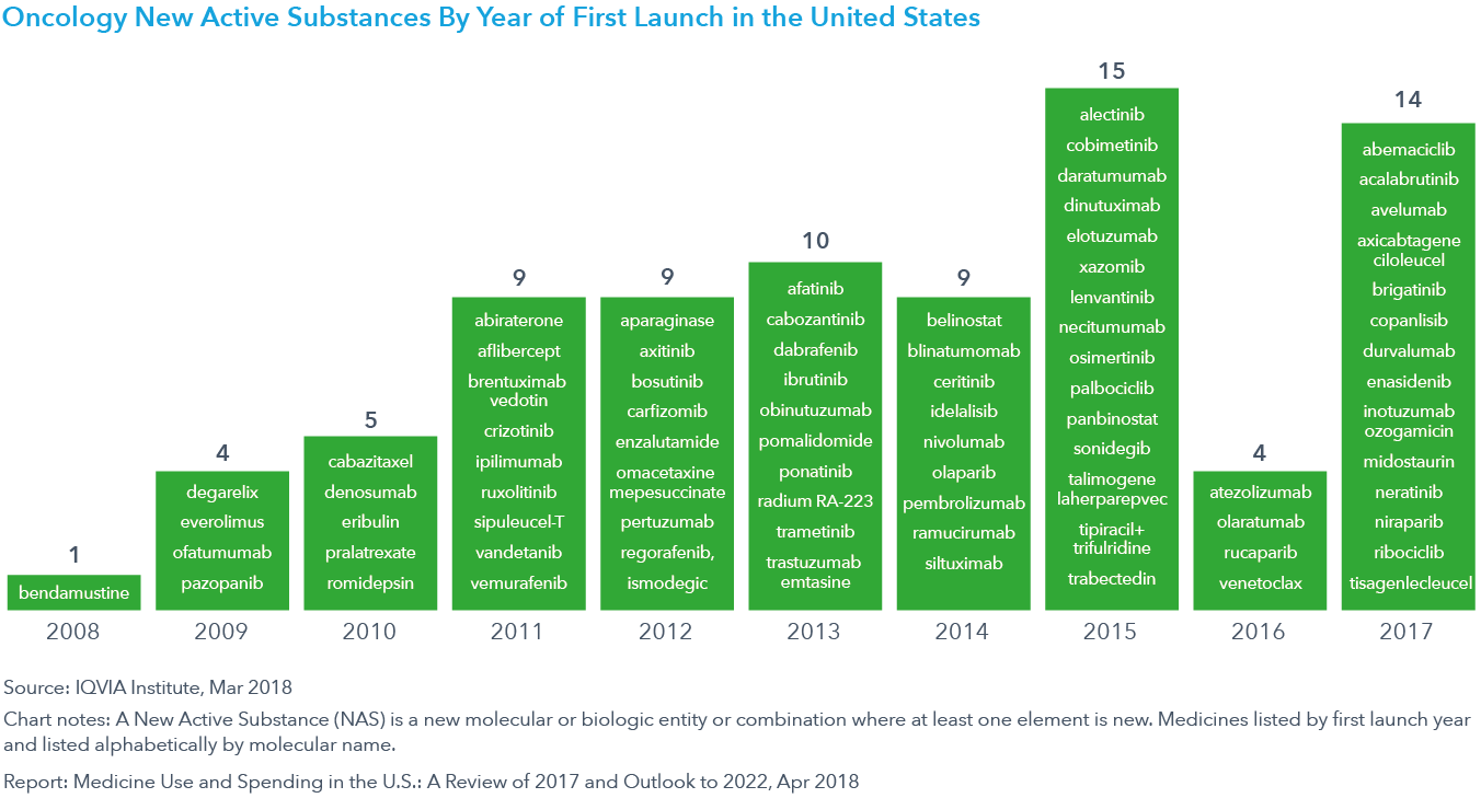 Chart 29: Oncology New Active Substances By Year of First Launch in the United States