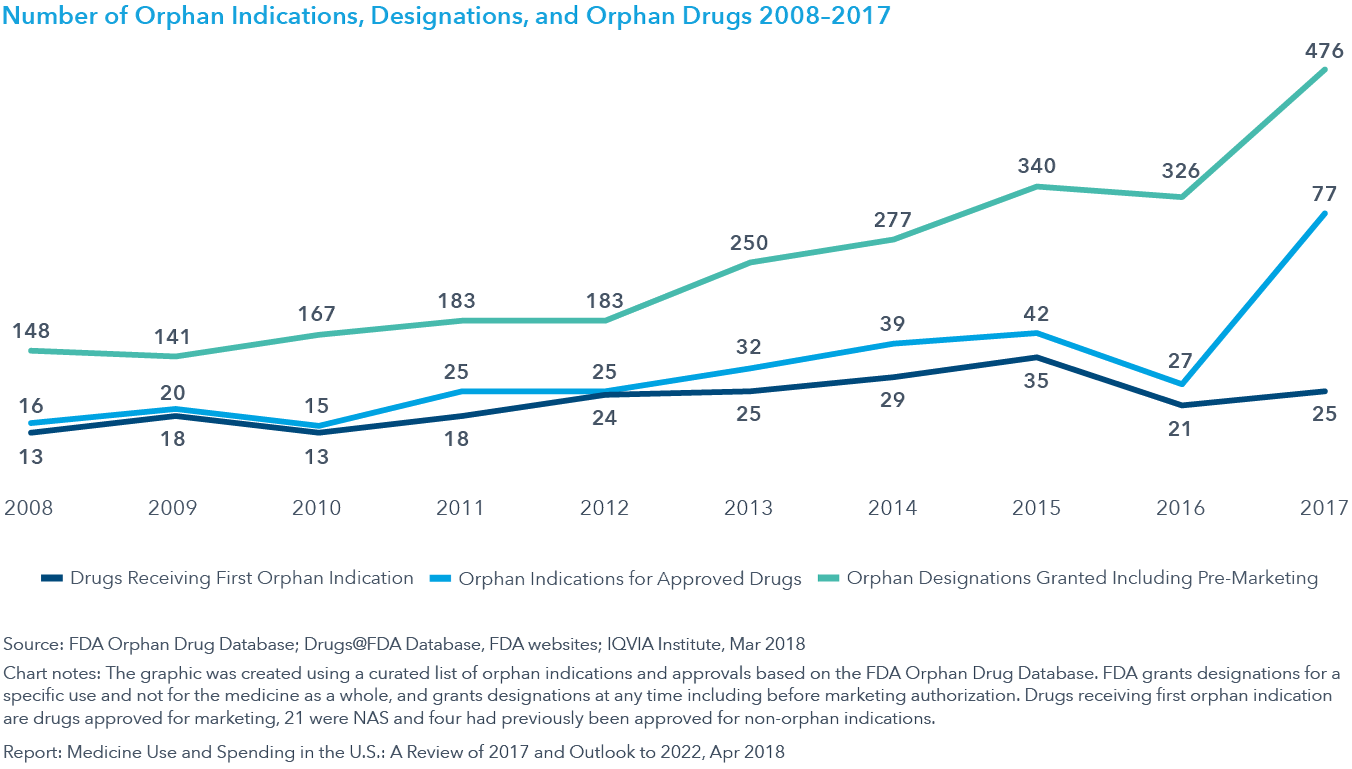 Chart 30: Number of Orphan Indications, Designations, and Orphan Drugs 2008–2017