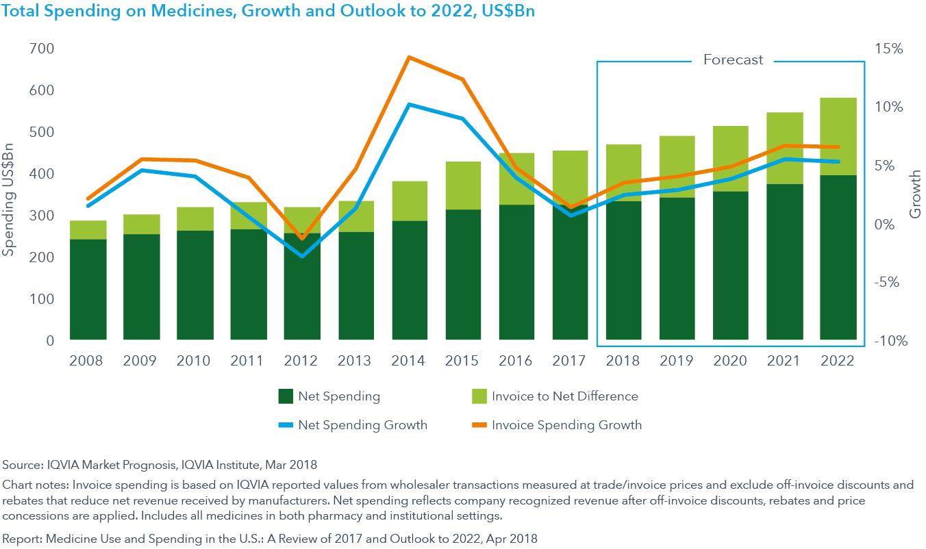 Chart 32: Total Spending on Medicines, Growth and Outlook to 2022, US$Bn