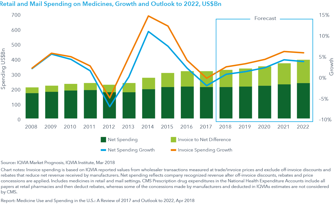 Chart 33: Retail and Mail Spending on Medicines, Growth and Outlook to 2022, US$Bn