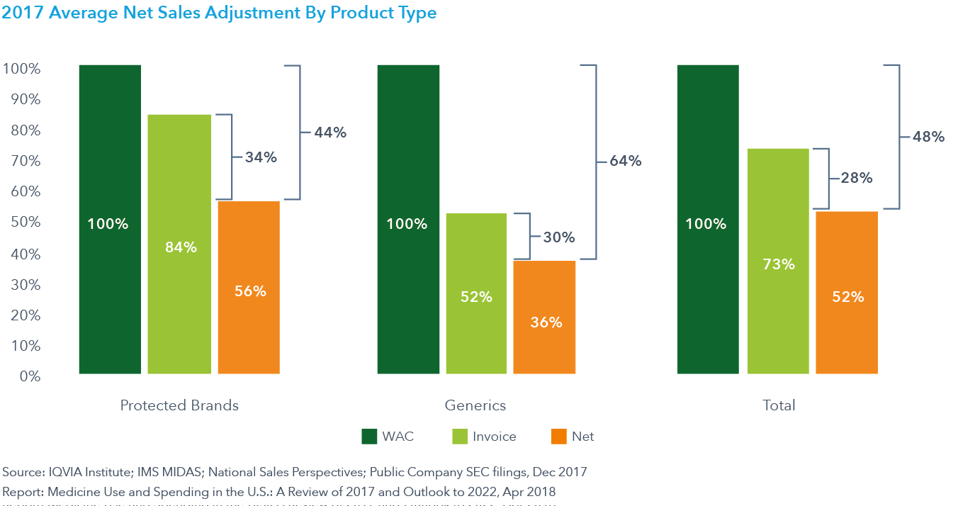Chart 36: 2017 Average Net Sales Adjustment By Product Type