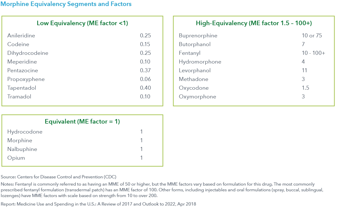 Chart 37: Morphine Equivalency Segments and Factors