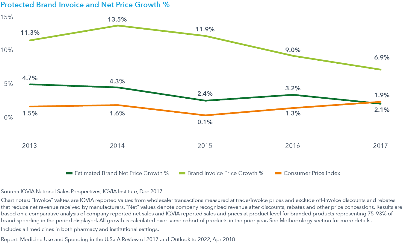 Chart 5: Protected Brand Invoice and Net Price Growth %