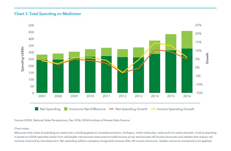 Medicines Use and Spending in the U S  - IQVIA