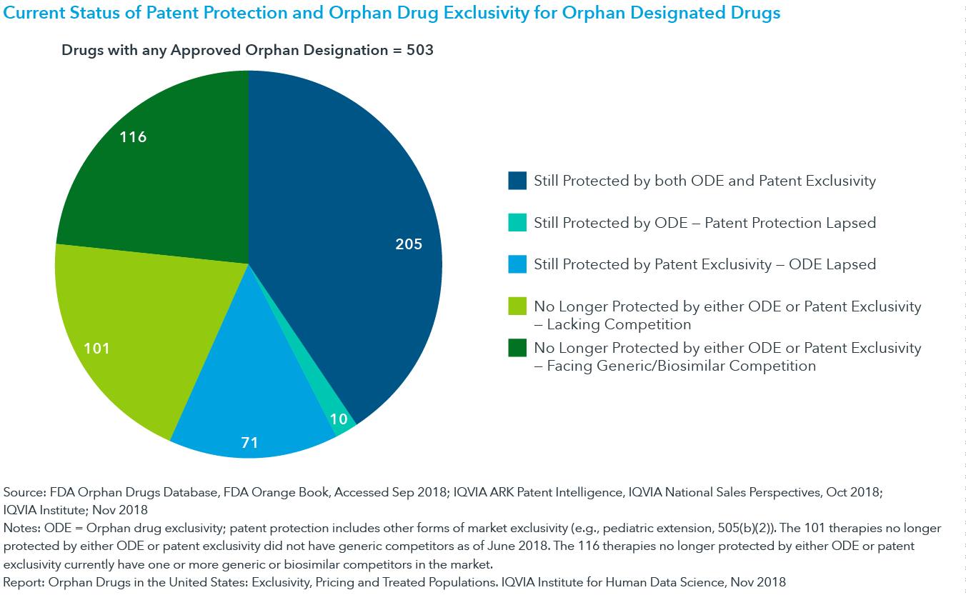 Chart 1: Current Status of Patent Protection and Orphan Drug Exclusivity for Orphan Designated Drugs
