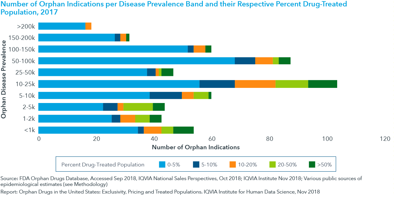 Chart 11: Number of Orphan Indications per Disease Prevalence Band and their Respective Percent Drug-Treated Population, 2017