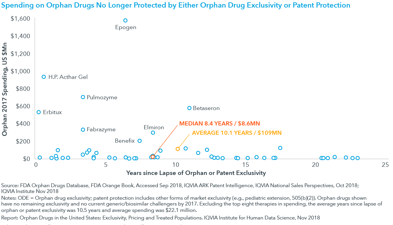 Chart 2: Spending on Orphan Drugs No Longer Protected by Either Orphan Drug Exclusivity or Patent Protection