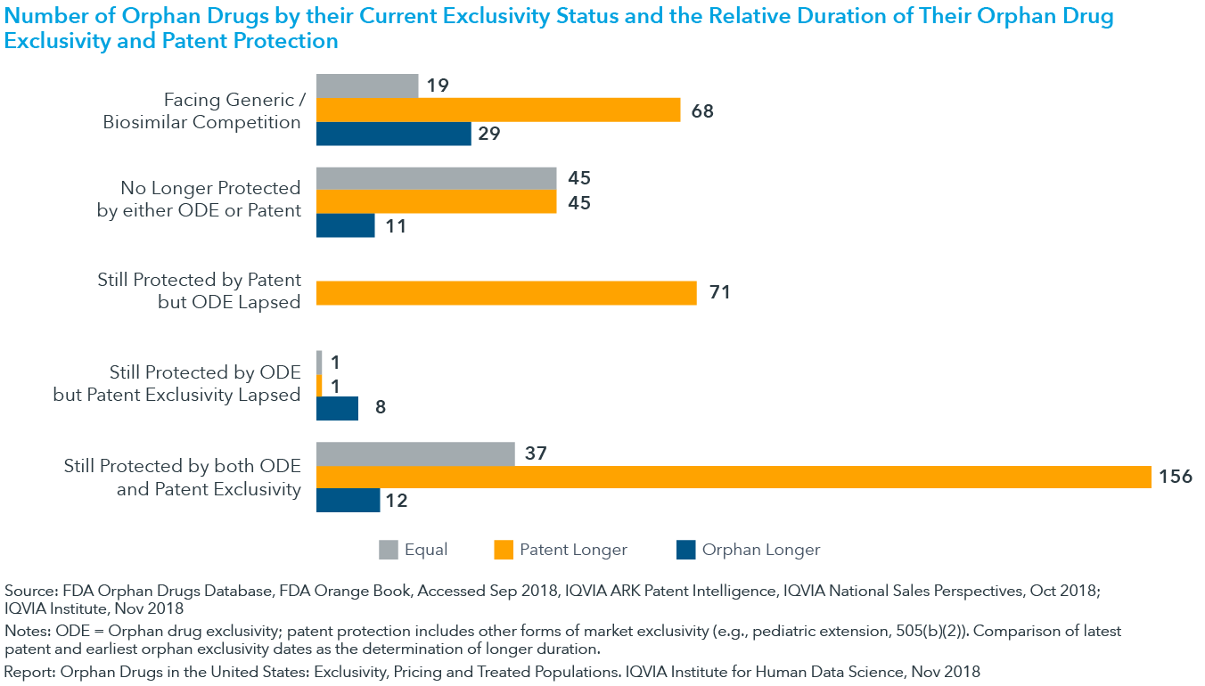 Chart 3: Number of Orphan Drugs by their Current Exclusivity Status and the Relative Duration of Their Orphan Drug Exclusivity and Patent Protection