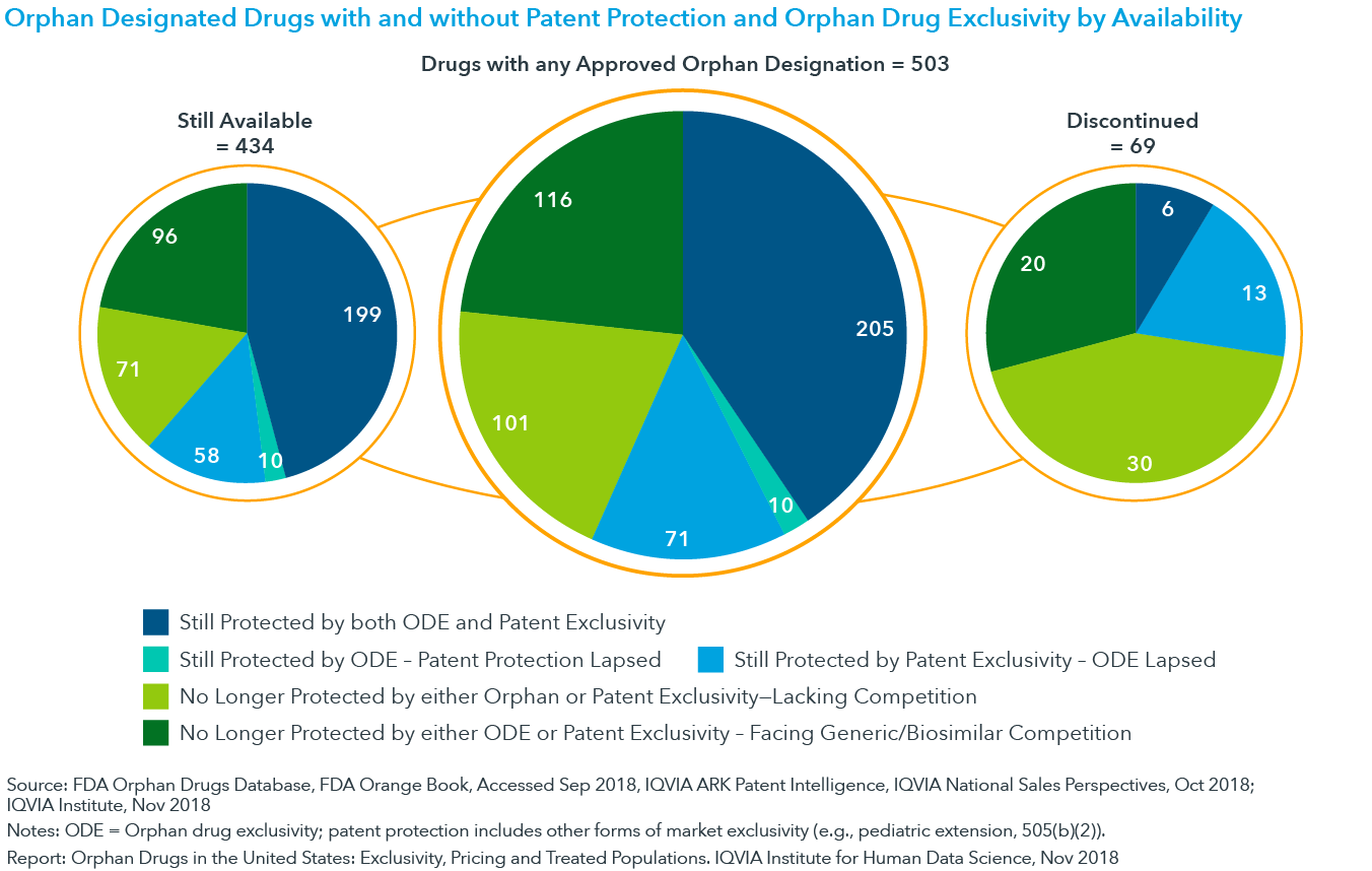 Chart 6: Orphan Designated Drugs with and without Patent Protection and Orphan Drug Exclusivity by Availability