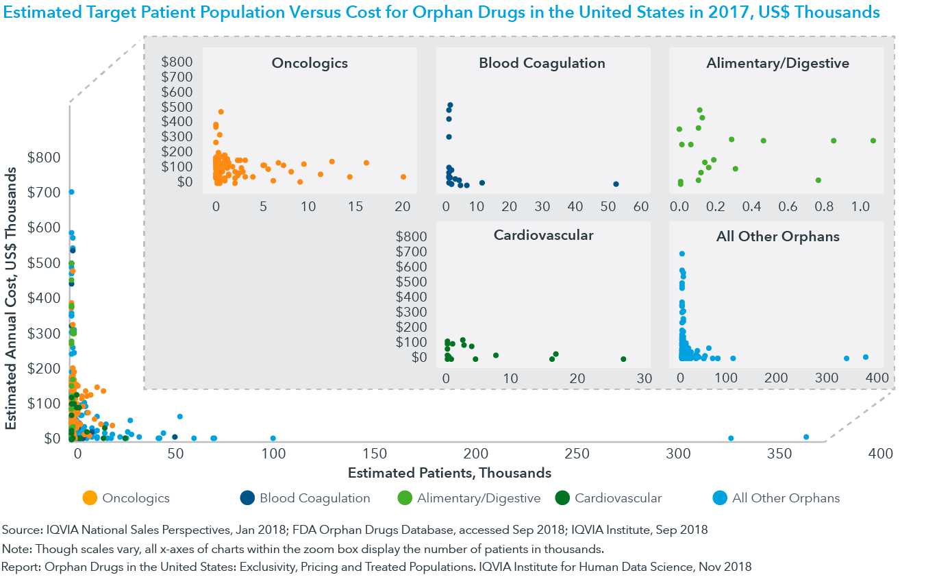Chart 7: Estimated Target Patient Population Versus Cost for Orphan Drugs in the United States in 2017, US$ Thousands